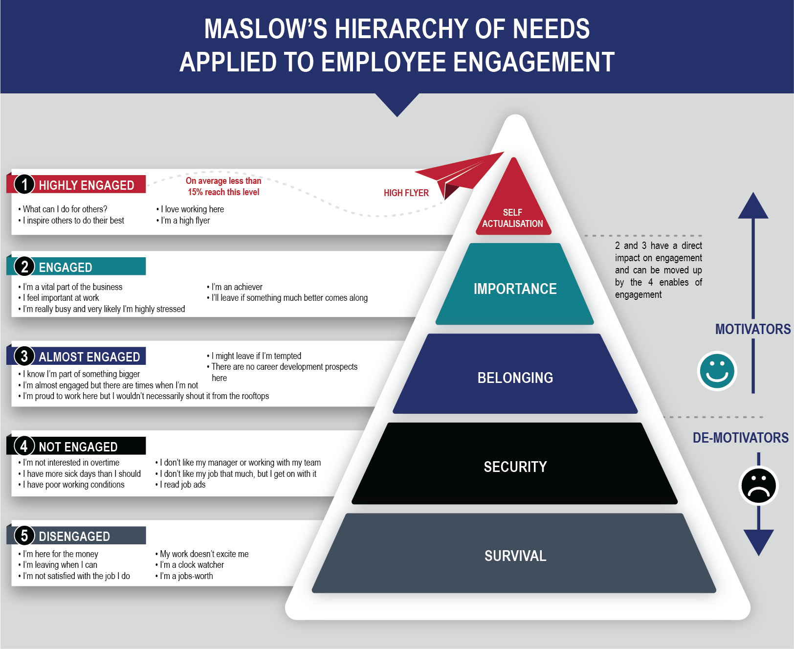 employee engagement and maslow's hierarchy